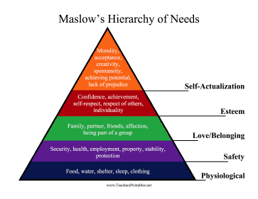 maslow s hierarchy of needs printable pictures to pin on pinterest pinsdaddy. Black Bedroom Furniture Sets. Home Design Ideas